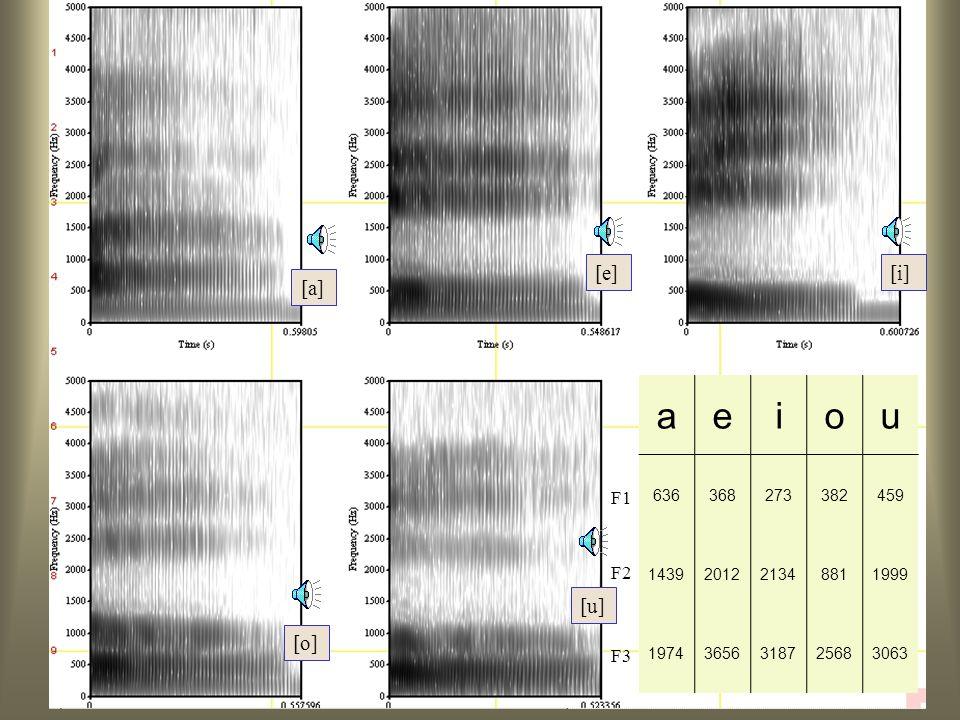 Formanten: Vocalen a e i o u [e] [i] [a] [u] [o] F1 F2 F3 636 368 273